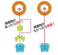 コーディングロボット「ボットリー」で学ぶことができるプログラミング的思考「条件分岐」
